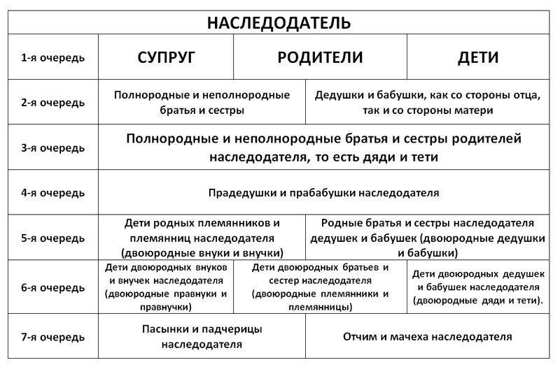 Порядок очереди наследования имущества по закону РФ