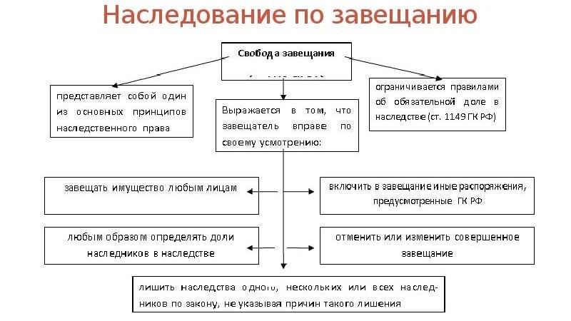Какие существуют виды наследования в РФ